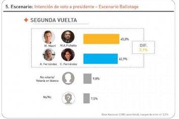 Management & Fit rompió el manual: El balotaje da 105% y en Provincia de Buenos Aires  no llega al 100% (¿?)