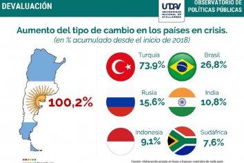 Devaluación histórica: la suba del dólar post PASO fue la tercera más grande desde la salida de la convertibilidad