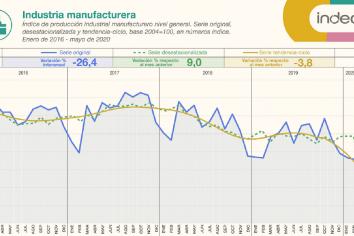 La industria retrocedió en mayo 26,4% interanual, y se recuperó 9% en relación a abril