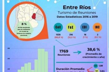 Entre Ríos se ubica entre las principales provincias del país en turismo de congresos