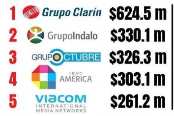 El Gobierno concentró la pauta en grupos tradicionales, con Clarín a la cabeza, seguido por Indalo, Octubre, América y Telefe