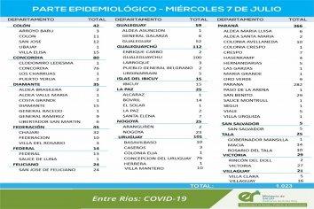 Este miércoles se registraron 1023 nuevos casos de coronavirus en Entre Ríos