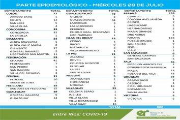 Este miércoles se registraron 588 nuevos casos de coronavirus en Entre Ríos