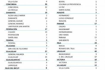 Se registraron 266 nuevos casos de coronavirus en la provincia